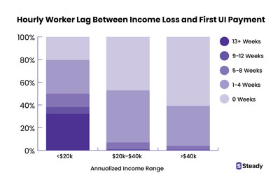 Hourly Worker Lag Between Income Loss and First UI Payment