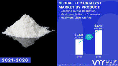 FCC Catalyst Market