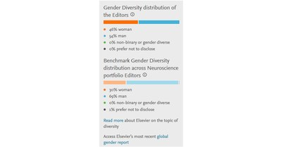 Researchers can now access infographics on each of the journals' homepages. Gender indicators will show how balanced certain groups, such as a journal's editorial board, are and provide a benchmark to measure against other Elsevier journals.