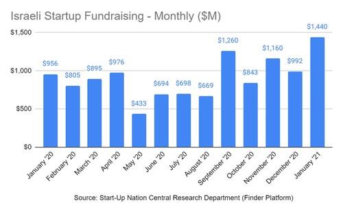 Israeli Startup Fundraising per month, source: Start-Up Nation Central Research Department (Finder Platform)