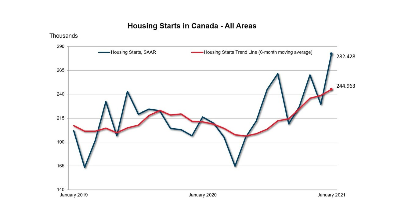 Canadian housing starts trended higher in January