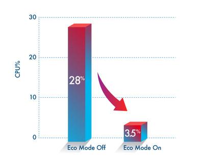 BlueStacks Eco Mode
