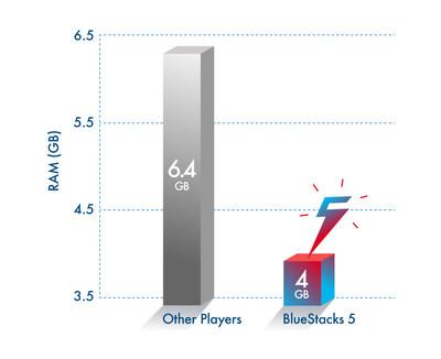 BlueStack 5 RAM