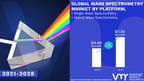 Mass Spectrometry Market Worth $ 7.30 Billion, Globally, by 2028 at 6.24% CAGR: Verified Market Research.