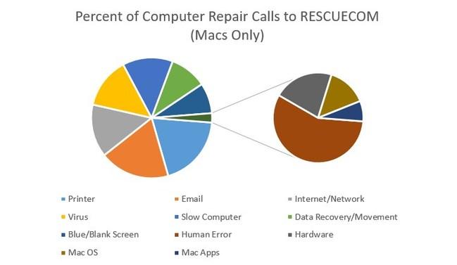 Percent of Computer Repair Calls to RESCUECOM (Macs Only)