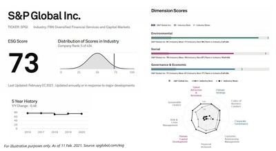 S&P Global Inc. ESG Score featuring industry distribution, 5-year history, dimension scores across E, S and G factors and most relevant criteria in each sustainability dimension based on their weight in the CSA and their current or expected significance for the industry. As seen on spglobal.com/esg. See terms of use here: https://www.spglobal.com/en/terms-of-use.
