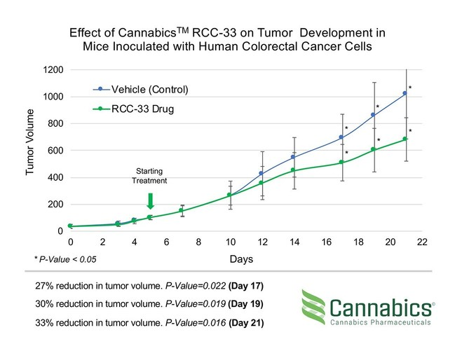 Effect of Cannabics™ RCC-33 on Tumor Development in Mice Inoculated with Human Colorectal Cancer Cells (PRNewsfoto/Cannabics Pharmaceuticals Inc.)