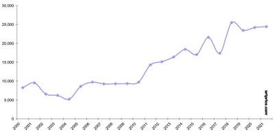 Numero totale delle opere d'arte messe all'asta nel mese di gennaio (2000-2021)