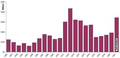 Fatturato globale per le vendite di opere d'arte nel mese di gennaio (2000-2021)