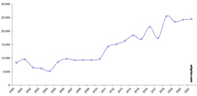 Número de obras de arte subastadas en todo el mundo en el mes de enero (2000-2021)