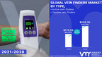 Vein Finders Market Worth $ 656.26 Million, Globally, by 2028 at 18.00% CAGR: Verified Market Research
