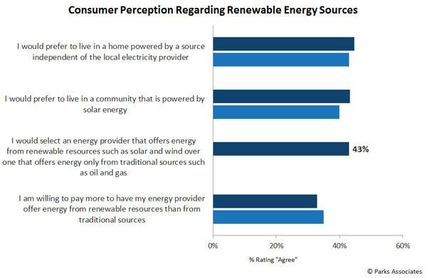 Parks Associates: Consumer Perception Regarding Renewable Energy Sources