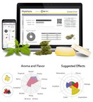 SC Labs Launches PhytoFacts® to Provide Advanced Chemometrics...