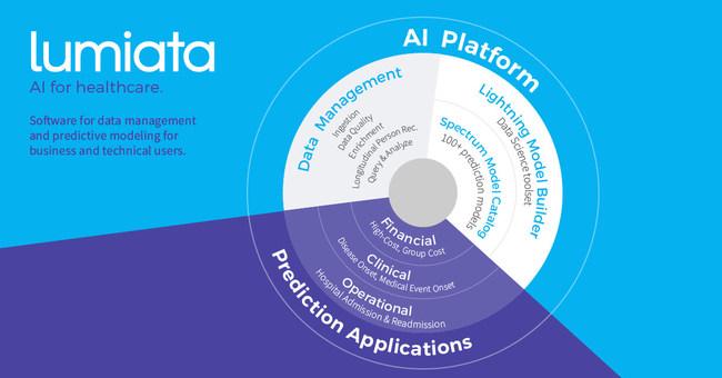 Lumiata's AI Products for Healthcare