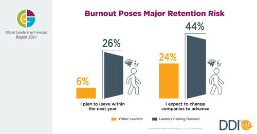 Chart illustrating how burnout has impacted leaders.