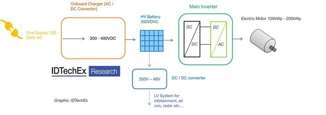 Schematic of an EV powertrain. Source: IDTechEx