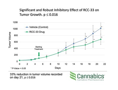 Cannabics Pharmaceuticals in vivo colorectal cancer study results