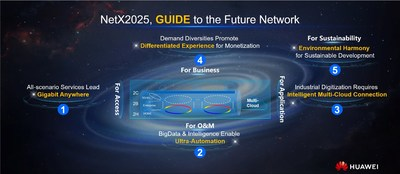 Cinco características principais do modelo GUIDE de rede de destino de CSP (PRNewsfoto/Huawei)