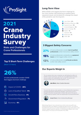 ProSight 2021 Crane Industry Survey identifies the top business challenges and safety risks facing Crane companies.
