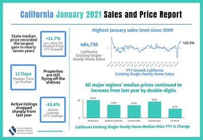 CA housing market kicks off the year on a positive note with double-digit price and sales growth on a yearly basis in January.
