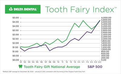 Delta Dental has been analyzing the Tooth Fairy's U.S. annual giving trends since 1998. The newly disclosed value of a lost tooth has more than tripled since its inception when the value of a lost tooth was $1.30. 2020's historical giving is marked by the highest all-time average gift of $4.70 per tooth, four-cents higher than the previous peak in 2017 at $4.66.