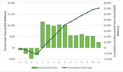Figure 6 – Arrow Undiscounted After-Tax Cash Flow (CNW Group/NexGen Energy Ltd.)