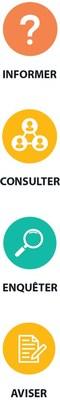 Informer, Consulter, Enquêter, Aviser. (CNW Group/Bureau d'audiences publiques sur l'environnement)