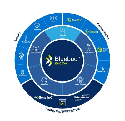 CEVA's new Bluebud is a highly-integrated wireless audio platform aimed at standardizing DSP-enabled Bluetooth audio IP for the fast-growing Bluetooth audio markets, including True Wireless Stereo (TWS) earbuds, hearables, wireless speakers, gaming headsets, smartwatches and other wearable devices. The Bluetooth audio market growth is expected to accelerate in the coming years, with ABI Research forecasting that nearly 2 billion devices will ship annually by 2024.