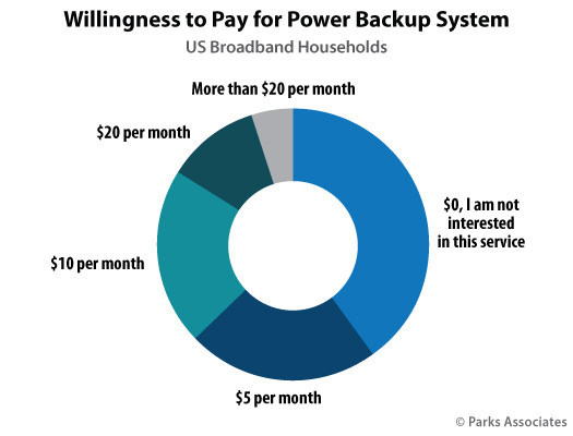 Parks Associates: Willingness to Pay for Power Backup System