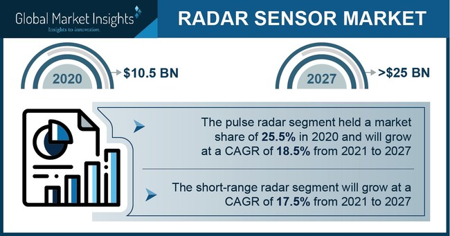 Major radar sensor market players include Continental AG, DENSO CORPORATION, Infineon Technologies AG, Navtech Radar, Pepperl+Fuchs, SICK AG, Texas Instruments Incorporated, and Veoneer Inc.