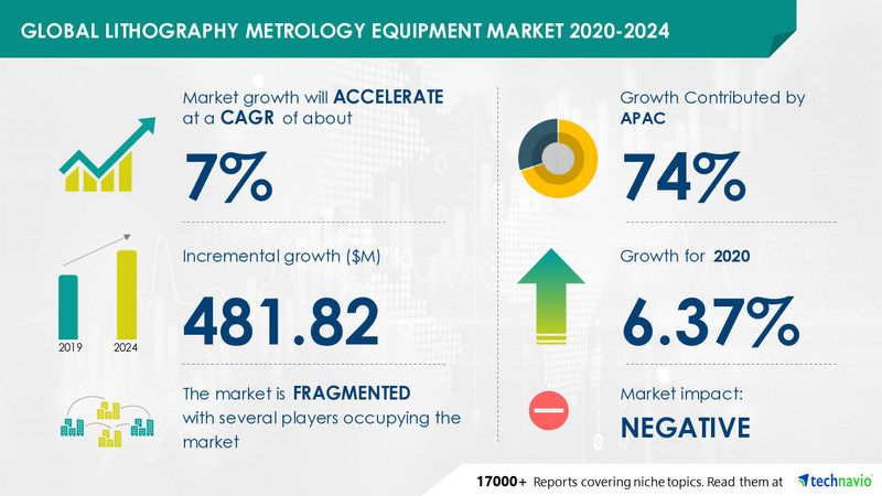 Lithography Metrology Equipment Market by End-user and Geography - Forecast and Analysis 2020-2024