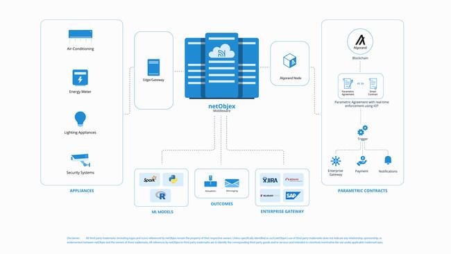 NetObjex Data Marketplace Architecture