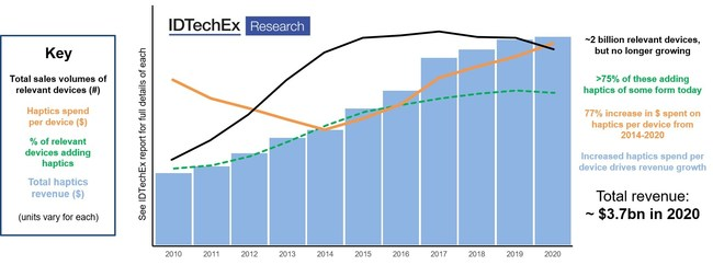 """General trends in the haptics industry over the past decade. Source: IDTechEx report - """"Haptics 2021-2031: Technologies, Market & Players"""""""