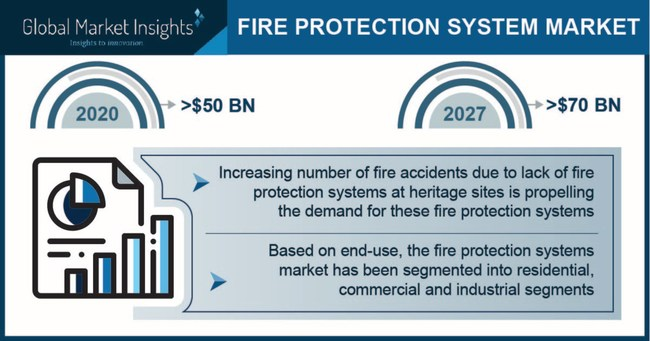 Fire Protection Systems Market size is set to be over USD 70 billion by 2027, according to a new research report by Global Market Insights, Inc.