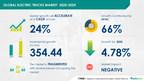 Electric Trucks Market to Witness Massive Growth in Near Future, Finds Technavio | Featuring Key Vendors - AB Volvo, BYD Co. Ltd., Daimler AG, Hino Motors Ltd., Navistar International Corp., and Others