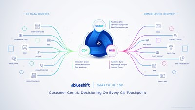 Blueshift's SmartHub CDP empowers brands to make customer centric decisions on every CX touchpoint