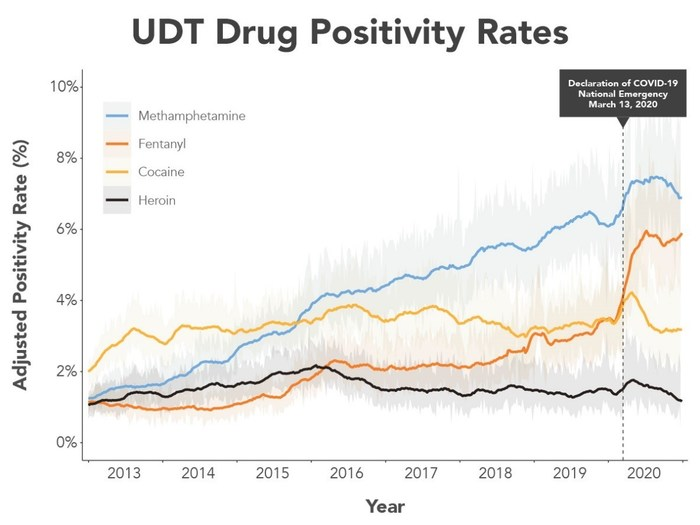 Positivity rates and 95% CI values for non-prescribed fentanyl, methamphetamine, cocaine, and heroin, adjusted for age, sex, U.S. census division, and specialty of the referring clinic.