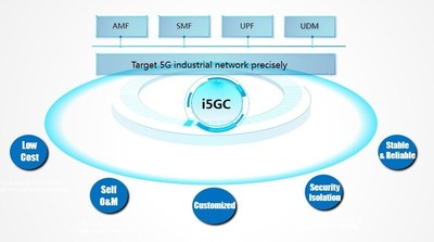 ZTE i5GC Enables Private Networks for Digital Transformation of Vertical Industries (PRNewsfoto/ZTE Corporation)