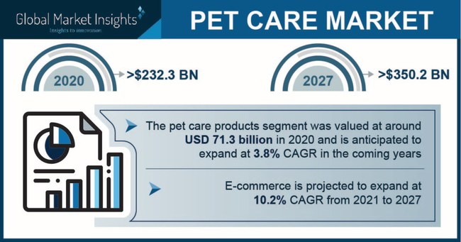 Major pet care market players include Nestle S.A., Mars, Petco Animal Supplies, PetSmart Inc., and Colgate-Palmolive Company.