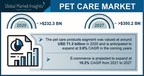 Pet Care Market Revenue to Cross USD 350 Bn by 2027: Global Market Insights, Inc.