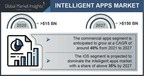 Global Intelligent Apps Market to Cross $150 Bn by 2027, Global Market Insights, Inc.