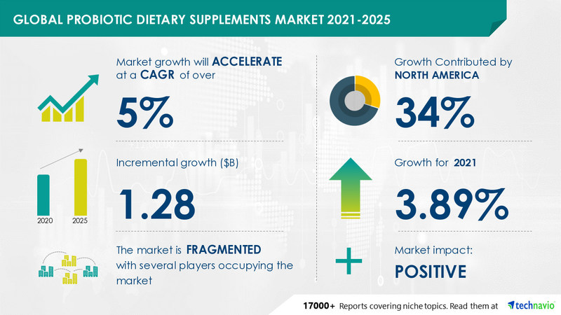 Probiotic Dietary Supplements Market by Application and Geography - Forecast and Analysis 2021-2025