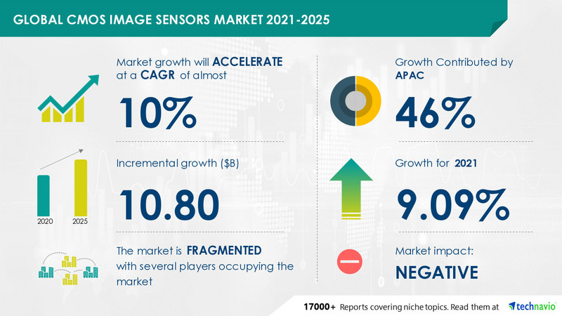 CMOS Image Sensors Market by Application and Geography - Forecast and Analysis - 2021-2025