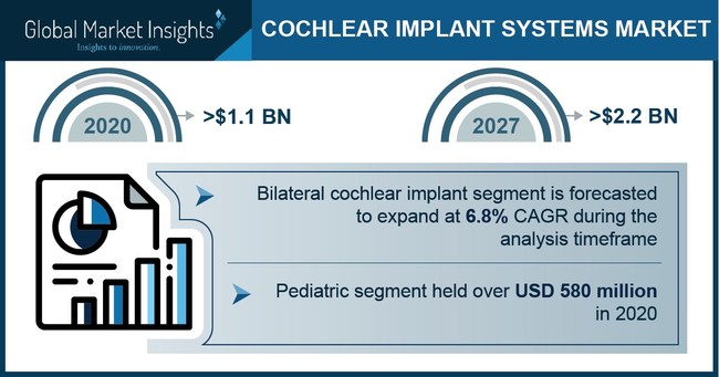 Major cochlear implant system market players include Cochlear Limited, William Demant Holdings, Sonova (Advanced Bionics), Med-El Corporation and Nurotron.