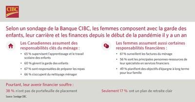 Sondage CIBC (Groupe CNW/CIBC)