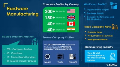 Snapshot of BizVibe's hardware manufacturer industry group and product categories.
