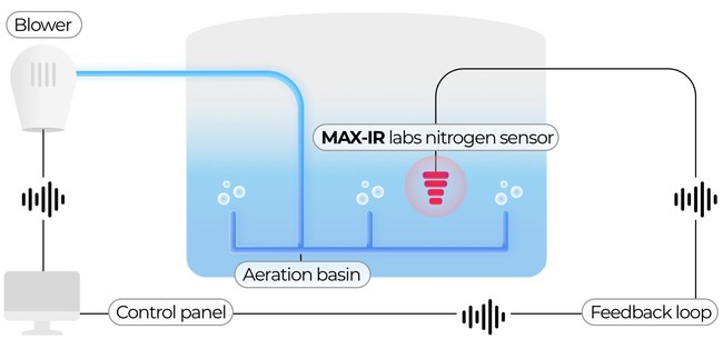 Integration of Max-IR Labs' sensor in wastewater treatment aeration process will result in enhanced efficiency, reducing energy consumption and lowering operation costs.