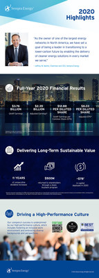 Visit Sempra.com to view the full-size infographic.