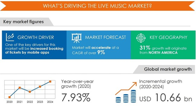 Live Music Market by Revenue, Genre, and Geography - Forecast and Analysis 2020-2024