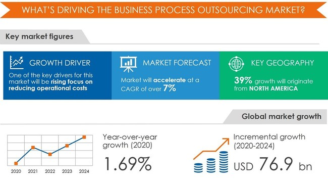 Business Process Outsourcing Market by End-user and Geography - Forecast and Analysis 2020-2024
